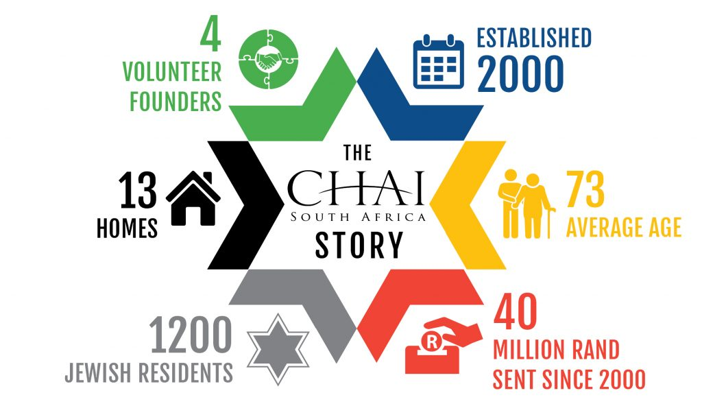 ChaiSouthAfrica Story
